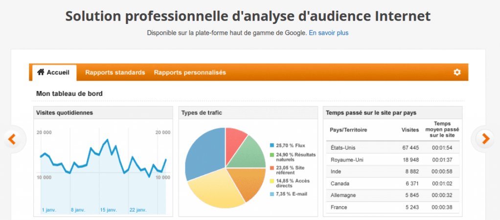 Quel outil utiliser pour suivre les statistiques de son site internet?