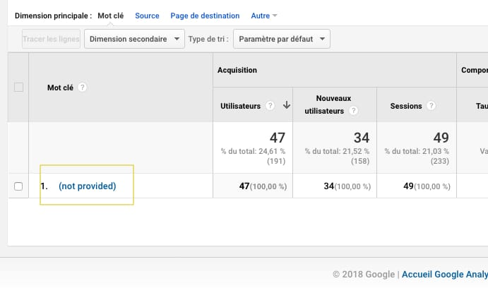 not provided sur google analytics